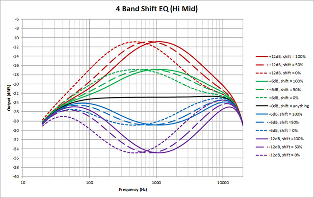 4-Band-Shift-EQ---Hi-Mid