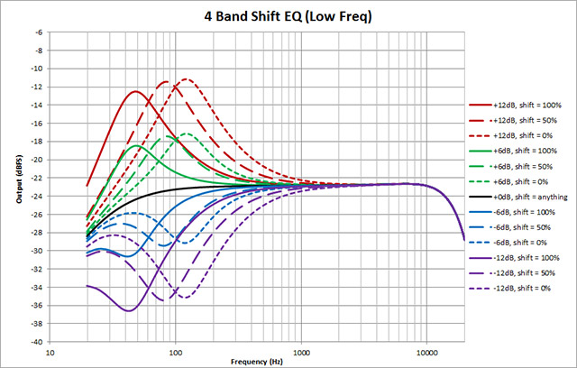 4-Band-Shift-EQ---Low-Freq