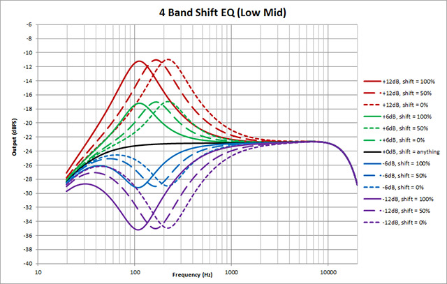 4-Band-Shift-EQ---Low-Mid