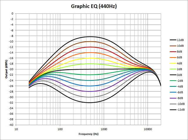 Graphic-EQ-440