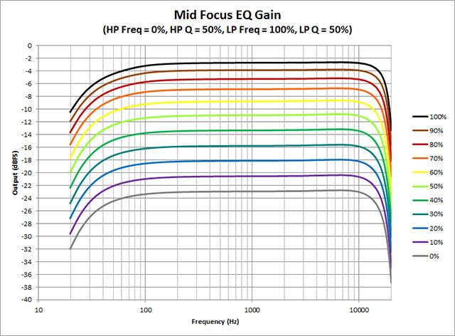 Mid-Focus-EQ--Gain