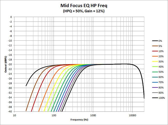 Mid-Focus-EQ--HP-Freq