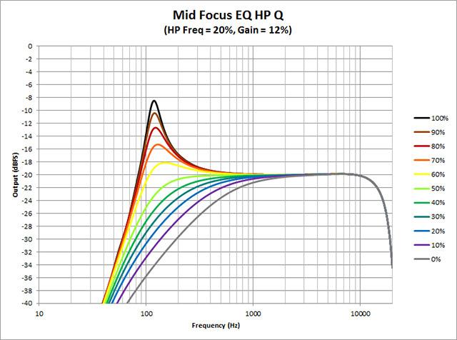 Mid-Focus-EQ--HP-Q