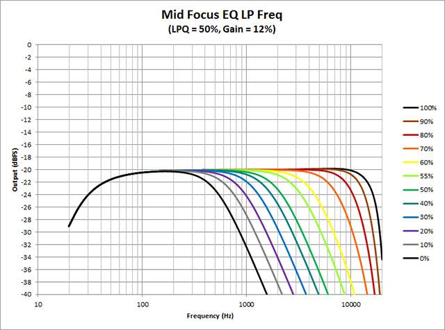 Mid-Focus-EQ--LP-Freq