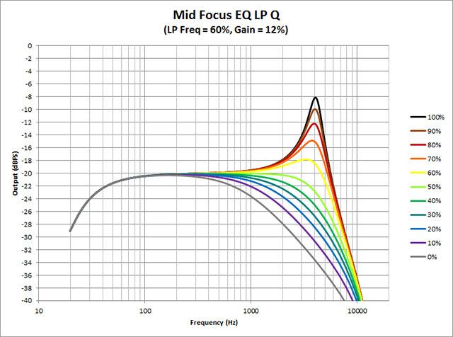 Mid-Focus-EQ--LP-Q