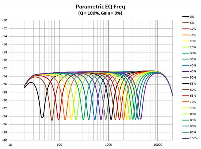 Parametric-EQ--Freq