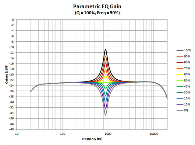 Parametric-EQ--Gain