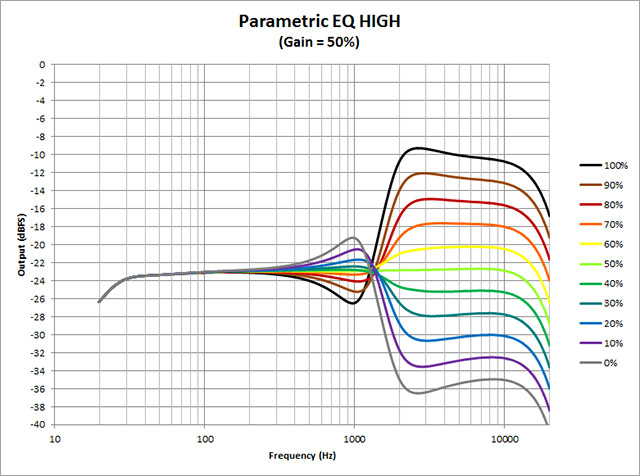 Parametric-EQ--High