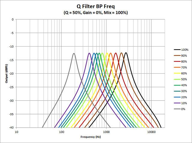 Q-Filter---BP-Freq