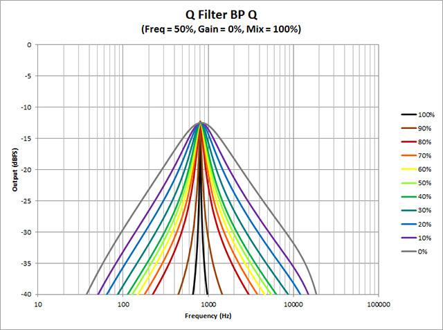 Q-Filter---BP-Q