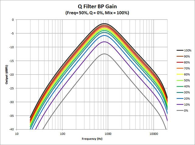 Q-Filter---Gain
