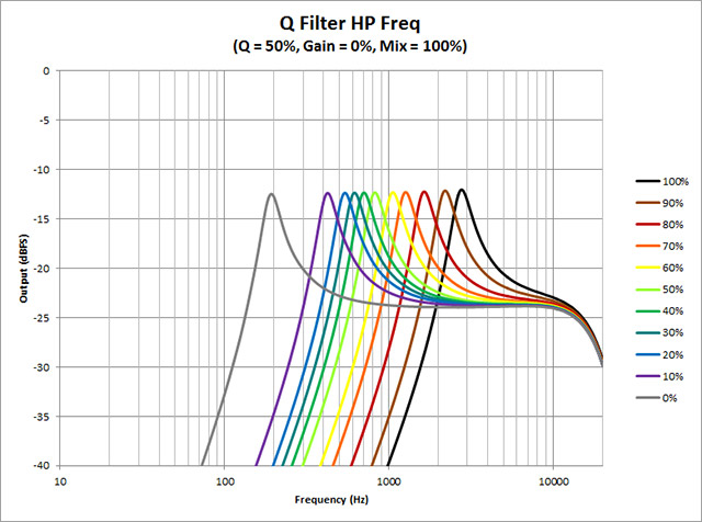 Q-Filter---HP-Freq