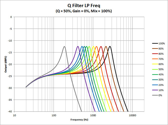 Q-Filter---LP-Freq
