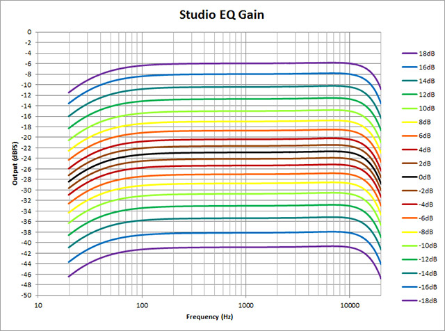 Studio-EQ---Gain