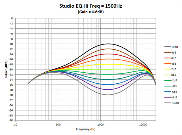 Studio-EQ---Hi-Freq-1500Hz