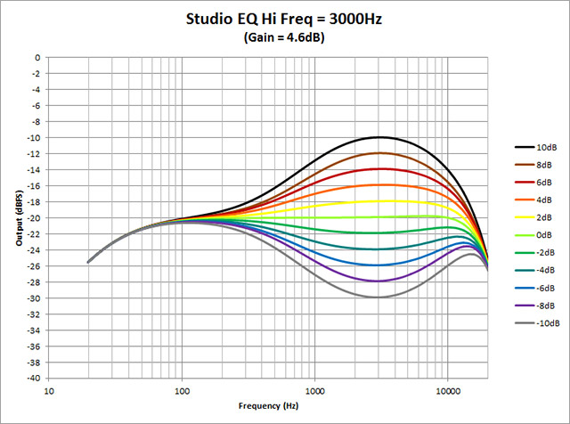 Studio-EQ---Hi-Freq-3000Hz