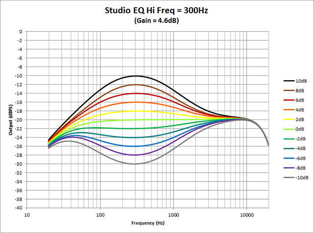 Studio-EQ---Hi-Freq-300Hz