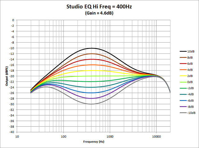 Studio-EQ---Hi-Freq-400Hz
