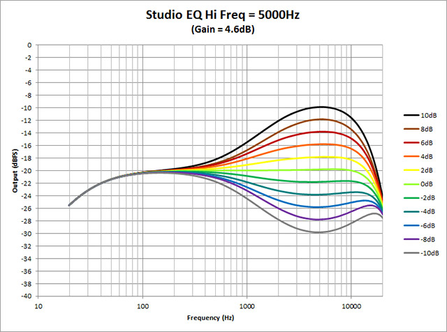 Studio-EQ---Hi-Freq-5000Hz