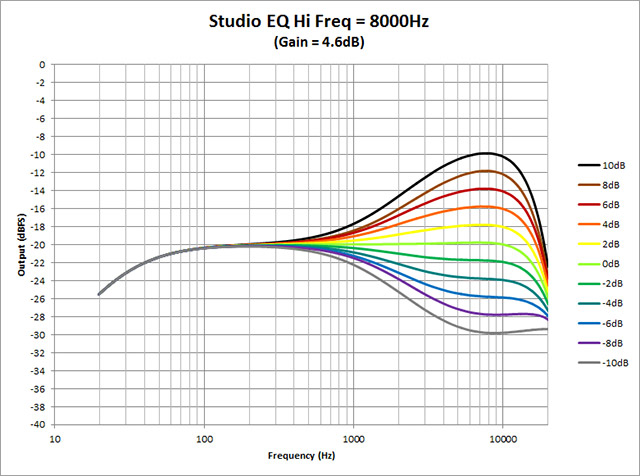 Studio-EQ---Hi-Freq-8000Hz