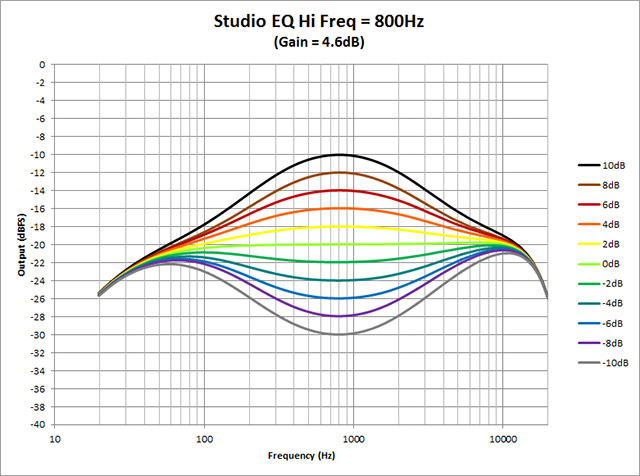 Studio-EQ---Hi-Freq-800Hz