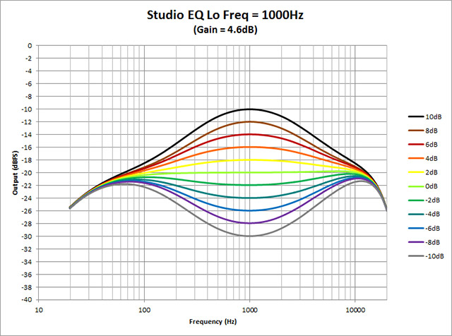 Studio-EQ---Lo-Freq-1000Hz