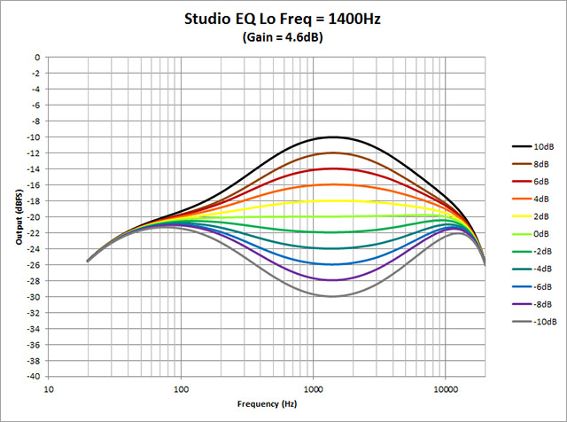 Studio-EQ---Lo-Freq-1400Hz