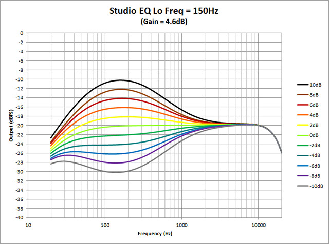 Studio-EQ---Lo-Freq-150Hz