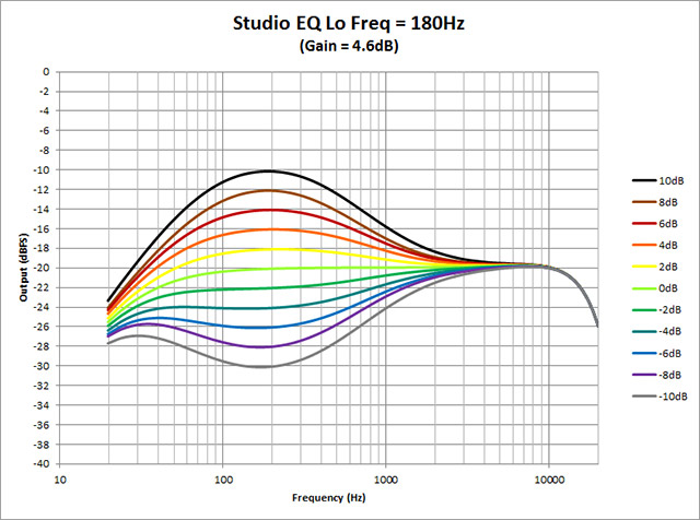 Studio-EQ---Lo-Freq-180Hz