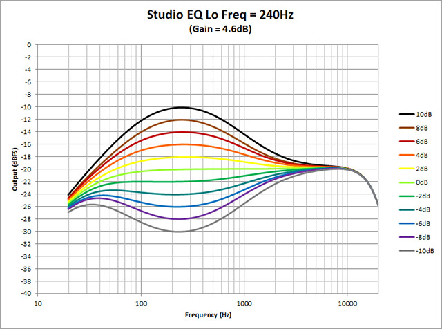 Studio-EQ---Lo-Freq-240Hz