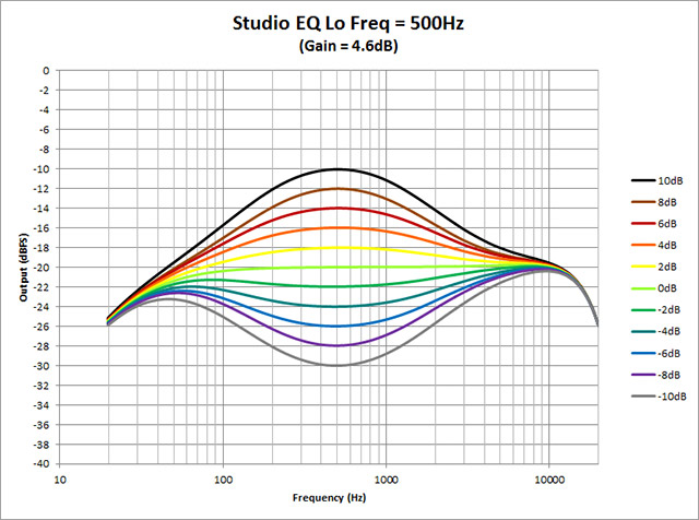 Studio-EQ---Lo-Freq-500Hz