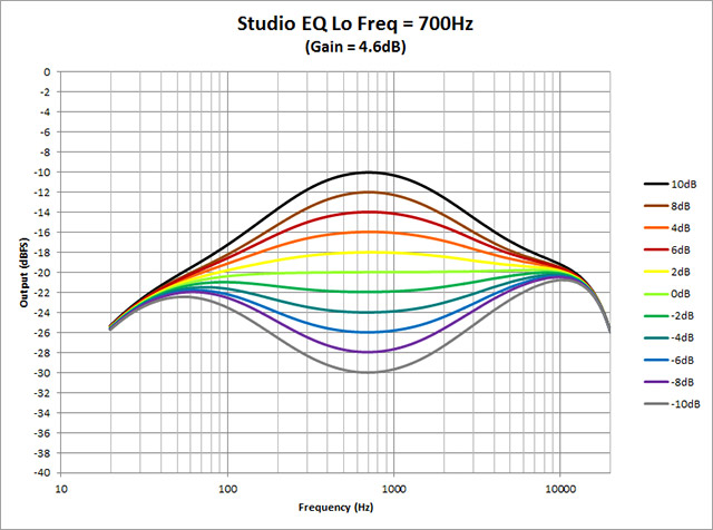 Studio-EQ---Lo-Freq-700Hz