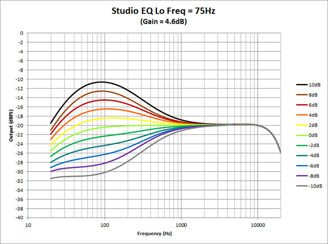 Studio-EQ---Lo-Freq-75Hz